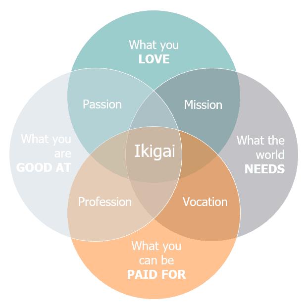 Ikigai framework